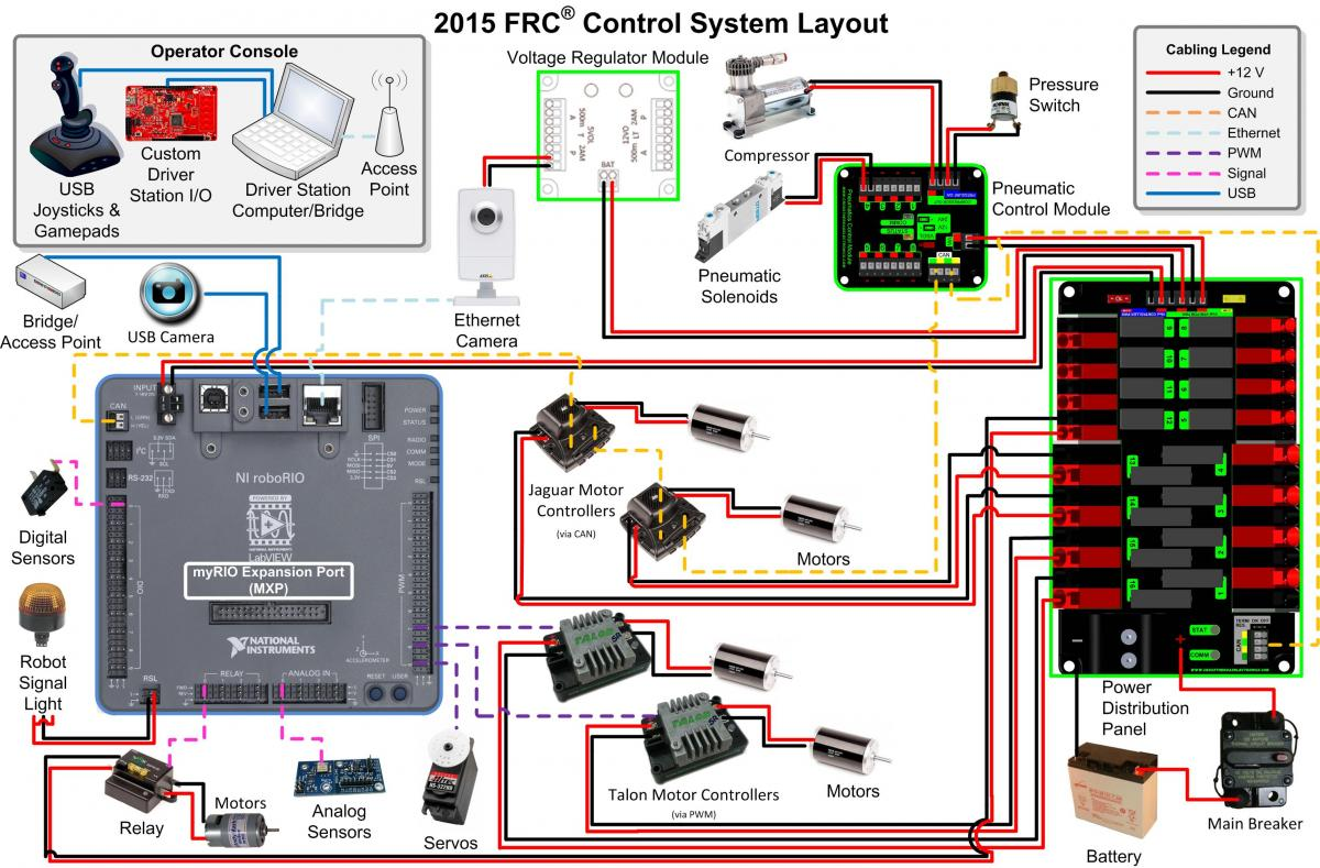frc wiring diagram 2015 2015 frc wiring diagram